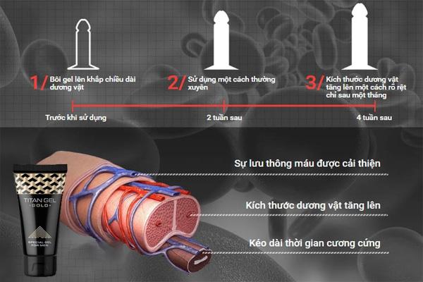 Lộ trình tăng kích thước dương vật khi sử dụng gel Titan